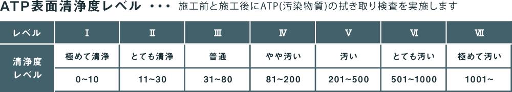 ATP表面清浄度レベル