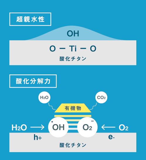 光触媒機能発現の原理